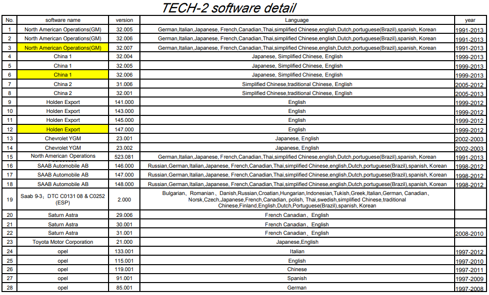 gm tech2 software list
